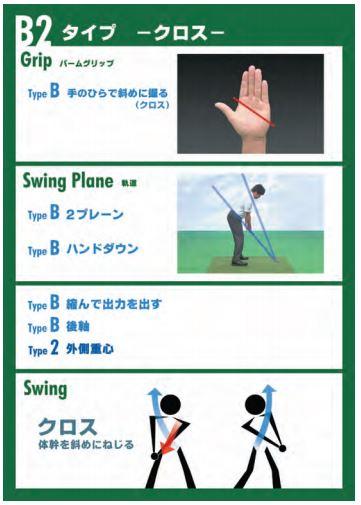 フォー スタンス 理論 ゴルフ 4スタンス理論「A1」タイプのスイングの特徴と練習法